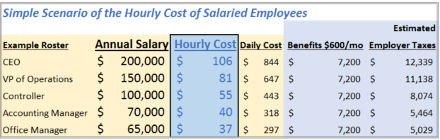 hrly cost of annual ees